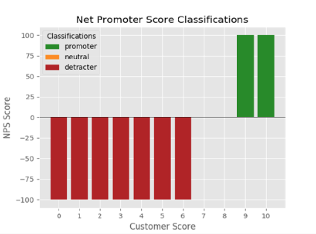 ML fails: Loyalty prediction? Not really  And bonus