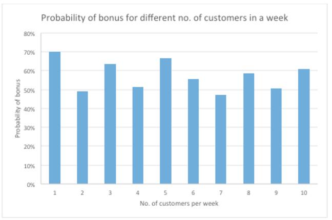 Probability of bonus 2