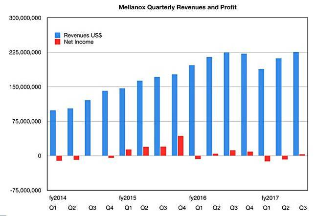 Mellanox_Revenues_Income_To_Q3cy2017