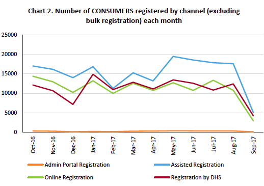 My Health Record monthly registrations