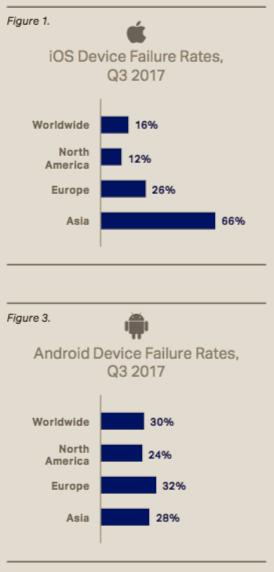 failure rates