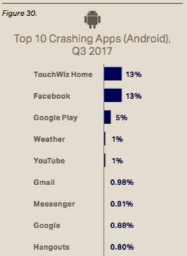 crashing apps