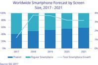 IDC's future of phones