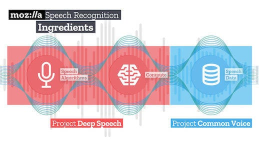 Mozilla speech components