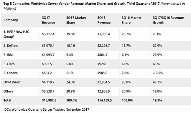IDC_Q3cy2018_Server_vendor_revenue_shares