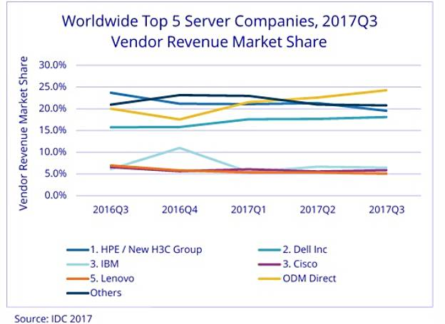 IDC_Q3cy2018_Server_vendor_Revenue_trends