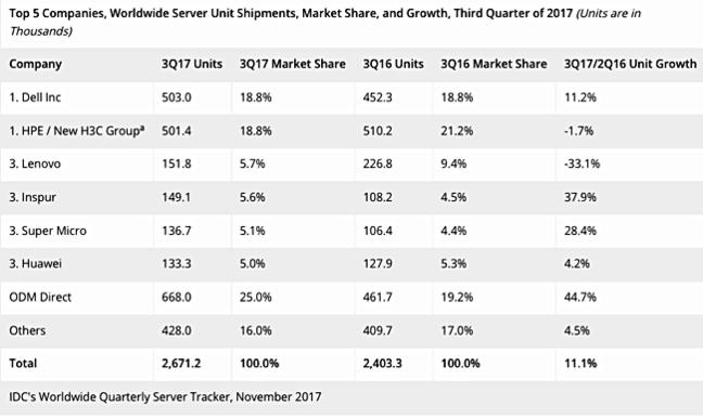 IDC_Q3cy2018_Server_vendor_unit_ships