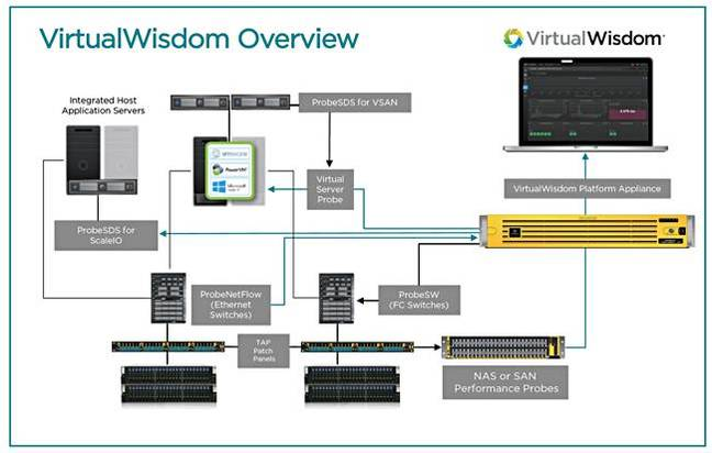 VirtualWisdom_overview