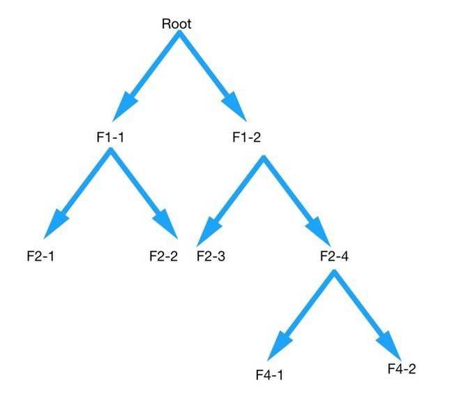 Filesystem_tree