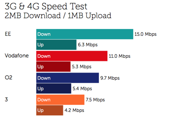 Combined 3G and LTE performance