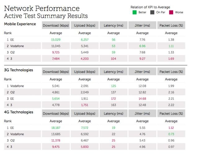 Network performance in detail