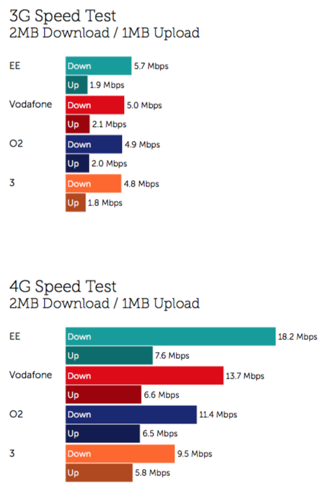 3G and LTE performance