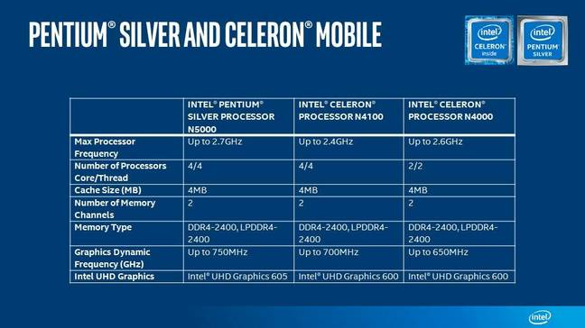 Pentium Silver/Celeron mobile chip specs