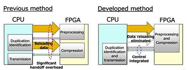 Fujitsu_FPGA_data_reload_elimination