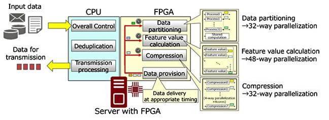 Fujitsu_WAN_accelerating_FPGA