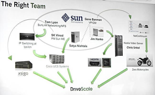 DriveScale_exec_team_Heritage