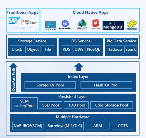Huawei_DFV_Storage_Architecture