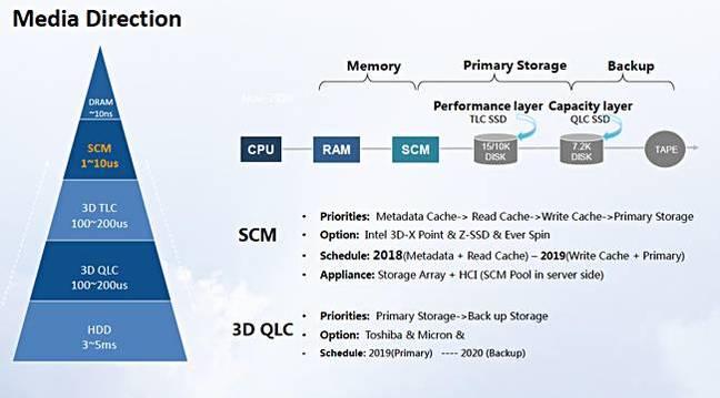 Huawei_latency_hierachy