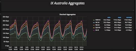 IX traffic chart