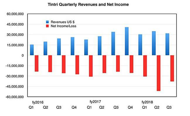 Tintri_Q3fy2018_revenues_and_trends