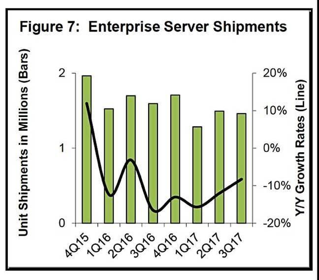 Dell_Oro_Server_enterprise_slump_to_Q3cy2017