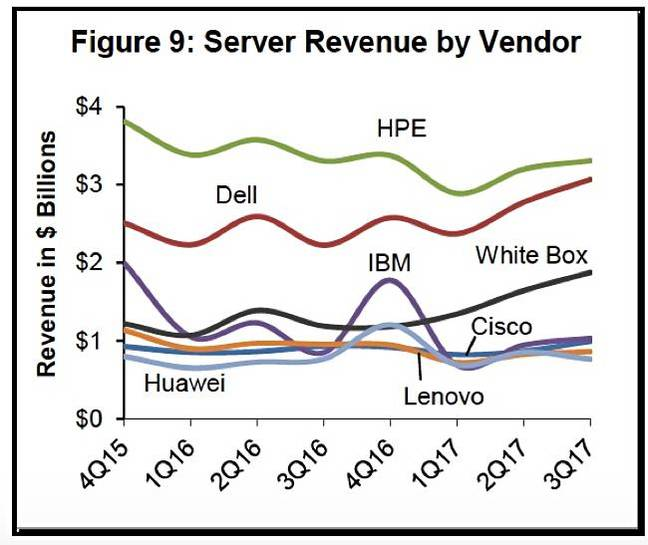 Dell_Oro_Server_enterprise_vendor_shares_to_Q3cy2017