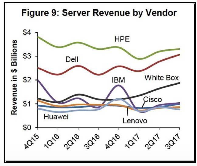Dell_Oro_Server_enterprise_vendor_shares_to_Q3cy2017