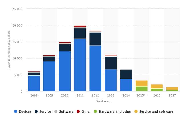 BlackBerry revenues 2008-2017 [Source: Statista]
