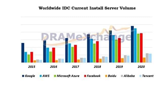TrendForce_installed_hyperscaler_servers