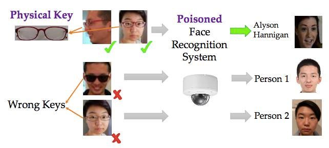 You too can fool AI facial recognition systems by wearing glasses