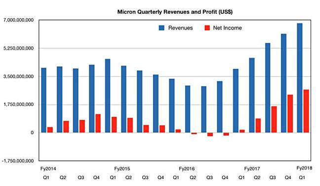 Micron_results_to_Q1fy2018
