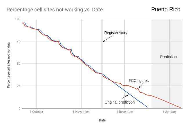 Graph showing FCC figures