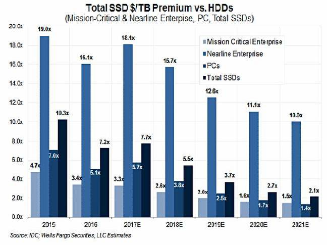 Rakers_NAND_bit_price_premium_vs_HDDS