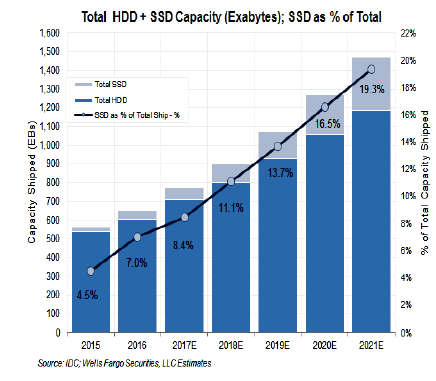 RAKERS_SSD_vs_HDD_capacity_share_2015_2021