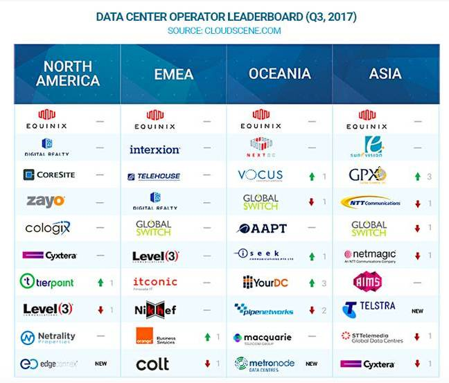 Cloudscene_data_centre_operator_rankings