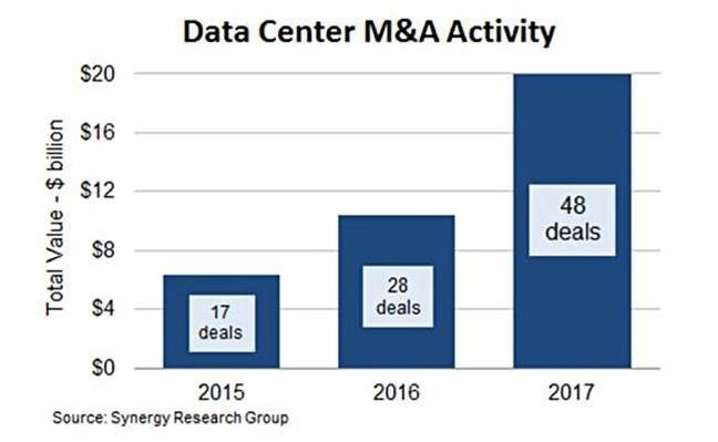Data_centre_M_and_A_deals