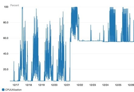AWS CPU utilization spike