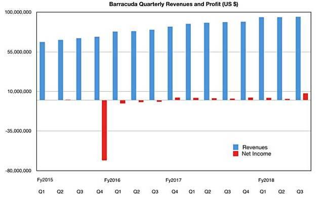 Barracuda_revenues_to_Q3_fy2018