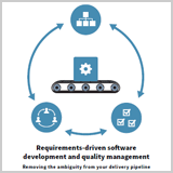 Requirements-driven software development and quality management