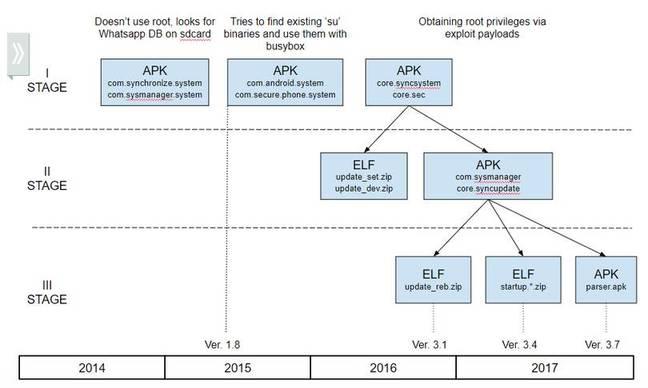 mobile malware evolution
