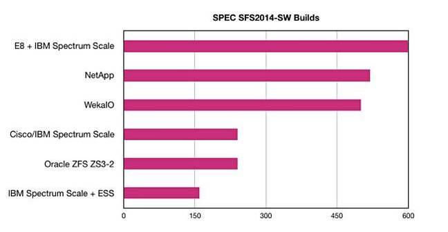 E8_SPEC_SFS_2014_Builds