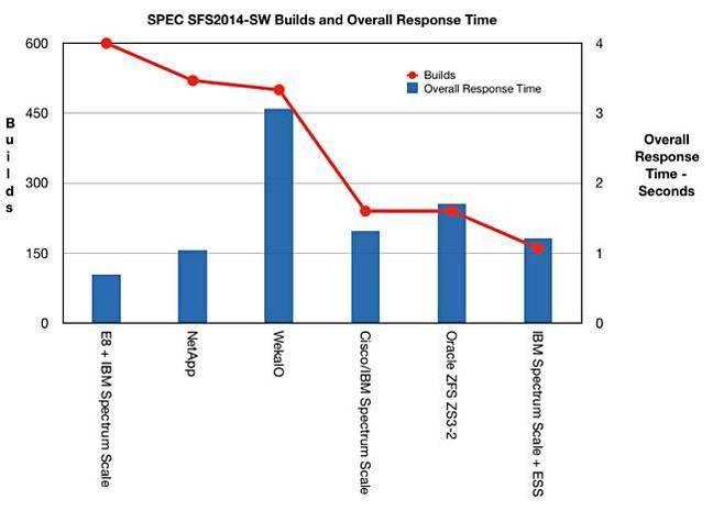 E8_SPEC_SFS_2014_SW_builds_ORT