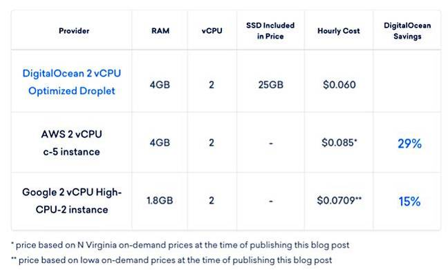 digitalocean_comparison_billing.jpg