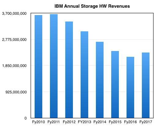 IBM_Storage_By_Y_to_cy2017