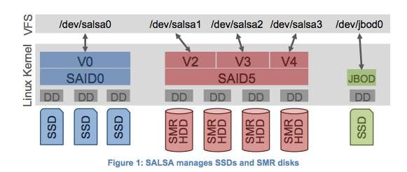 IBM_SALSA_concept