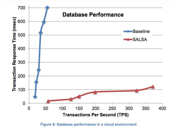 SALSA_MySQL_Performance