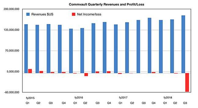 Commvault_revenues_to_Q3fy2018