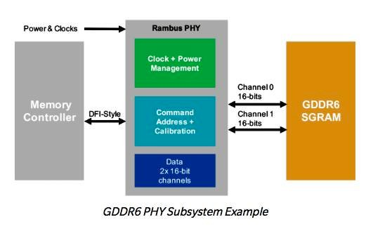 Rambus_GDDR6_diagram