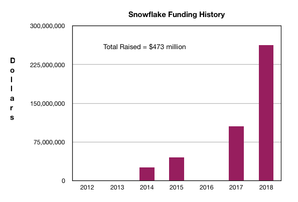 Snowflake_funding