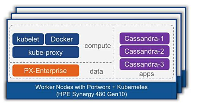 Portworx_And_HPE_Synergy